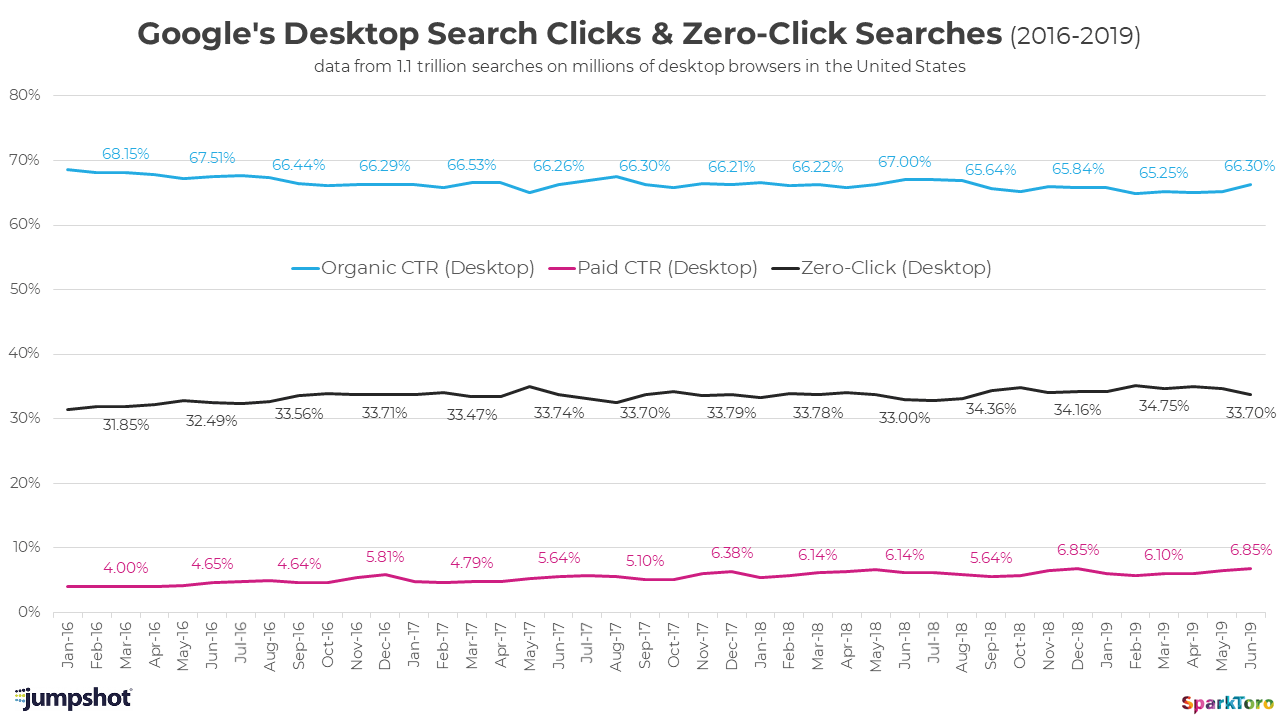 google desktop search clicks